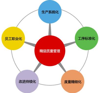 教你七大方法持续改进工厂生产流程!