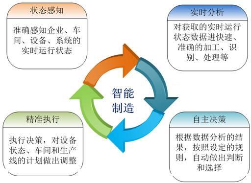 机械制造自动化技术特点与发展趋势