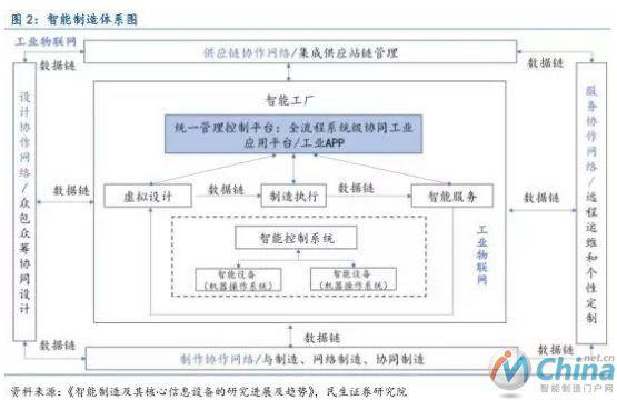 智能制造产业链深度分析:智能制造发展必经的四个阶段