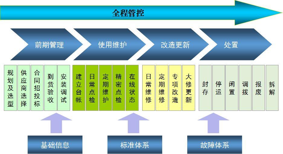 如何选择设备管理系统?