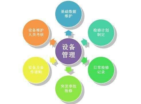 設備維修管理系統技術架構以及功能介紹