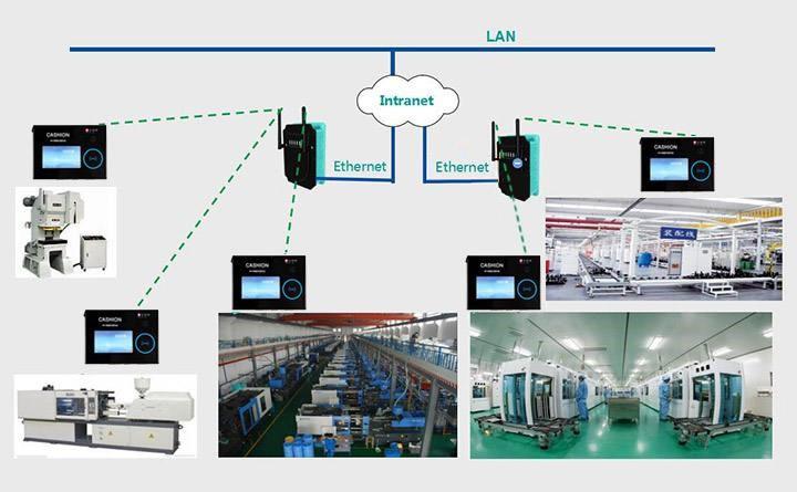 如何进行工业生产设备数据采集