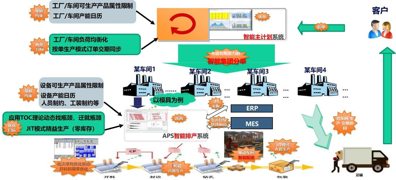 如何做好生产计划排程?