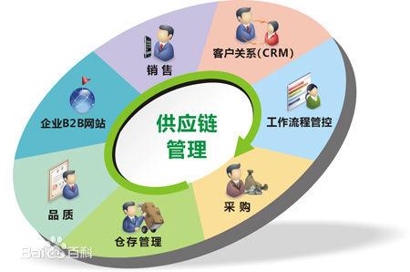 供应链管理是什么,通过案例诠释供应链管理的重要性