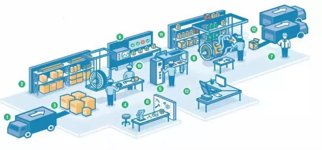 什么是数字孪生?数字孪生对工业互联和工业SaaS的影响