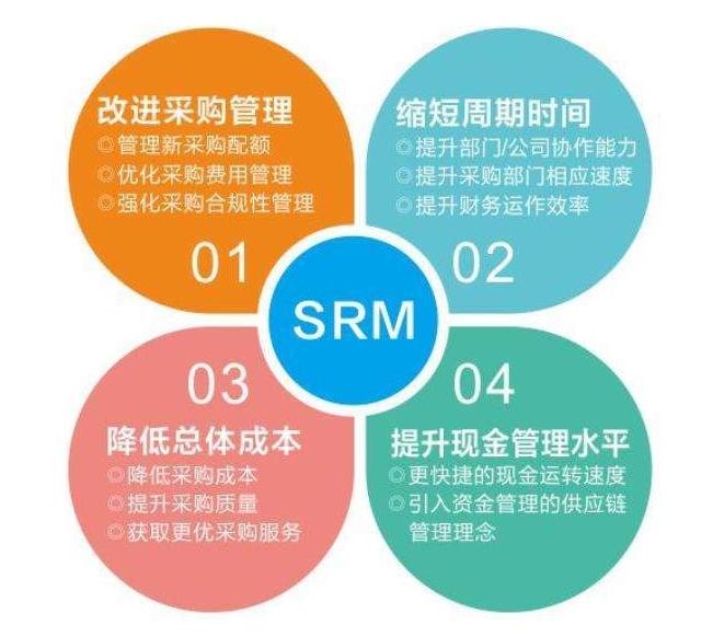 SRM系統是什么?國內做SRM系統的公司