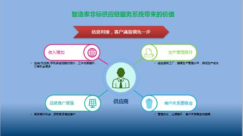 正确选择采购供应链管理系统,让企业供应链管理快速发展