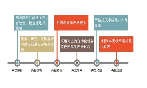 工厂质量管理系统应该具备哪些功能?