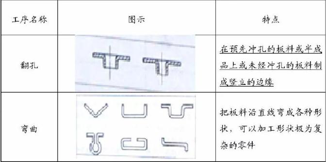 汽车生产工艺流程详解