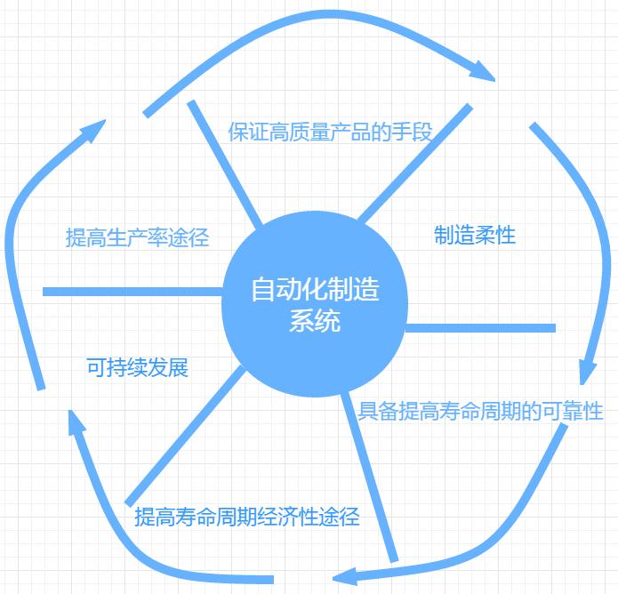 如何组成完善的自动化制造系统?