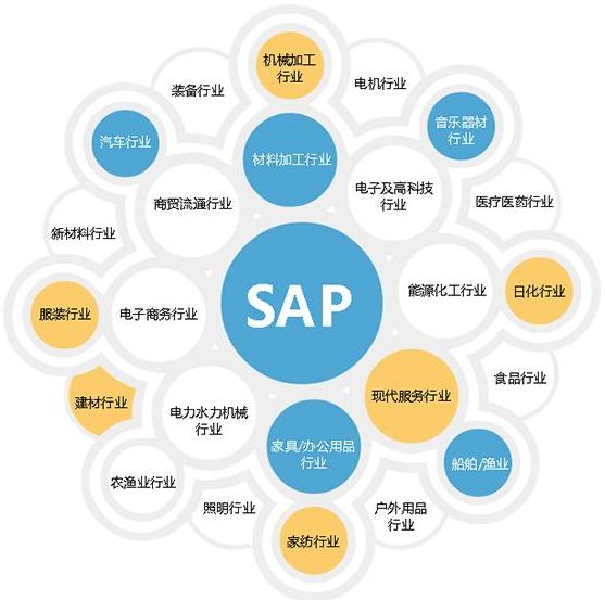 什么是SAP?SAP ERP系統是什么關系