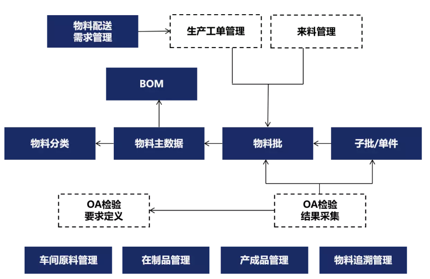 MES系统都有哪些模块功能?